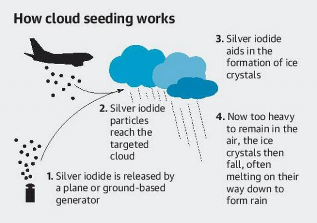 Is cloud seeding the answer for rain in South Africa?